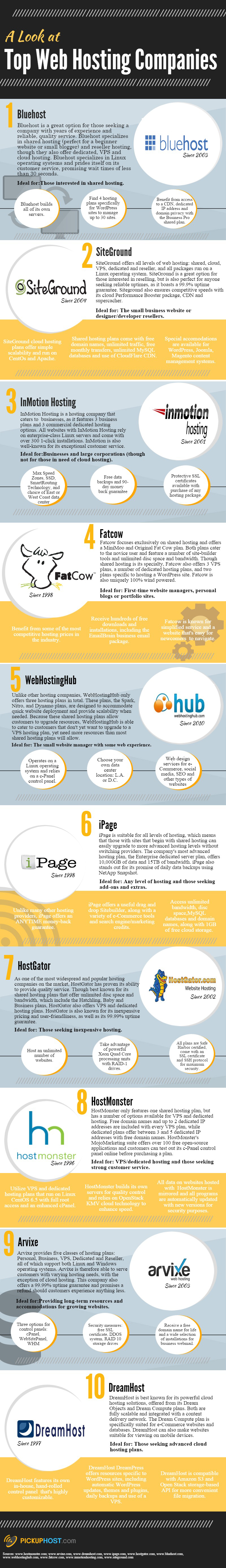 PickupHost-Infographic Top 10 Hosting Companies